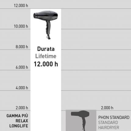 Gamma Piu Professional Hair Dryer Relax Longlife Black [GMP103]
